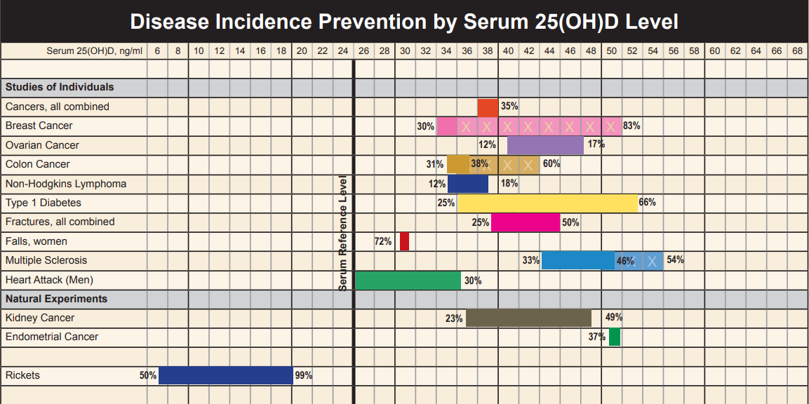 disease incidence graph